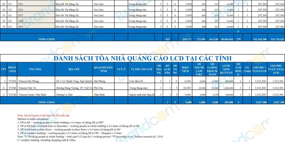 Báo giá quảng cáo LCD trong thang máy - Hà Nội