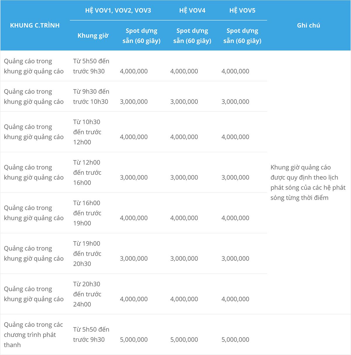 Báo giá quảng cáo trên VOV 1, 2, 3,4, 5